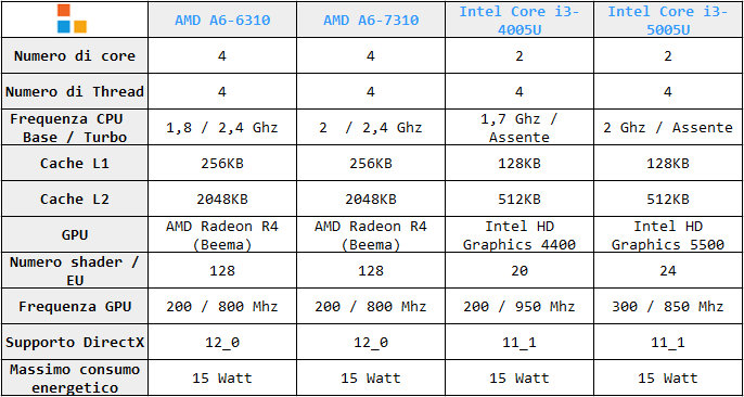 Tabella specifiche AMD A6-6310-7310 vs Core i3-4005U-5005U
